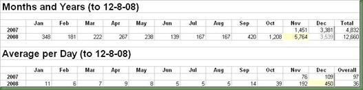 stats 12-8-08